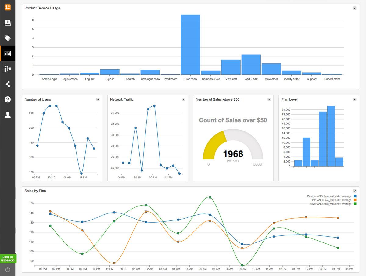 application usage analytics logentries