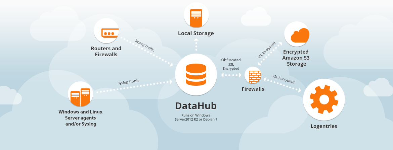 Datahub Log Management Made Easy Logentries