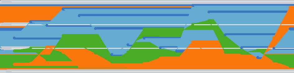 Analytics and Visualizations